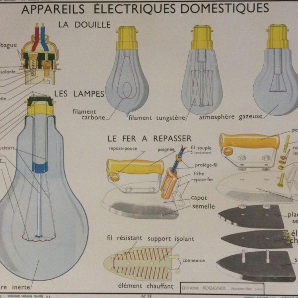 Affiche Scolaire Technique Vintage